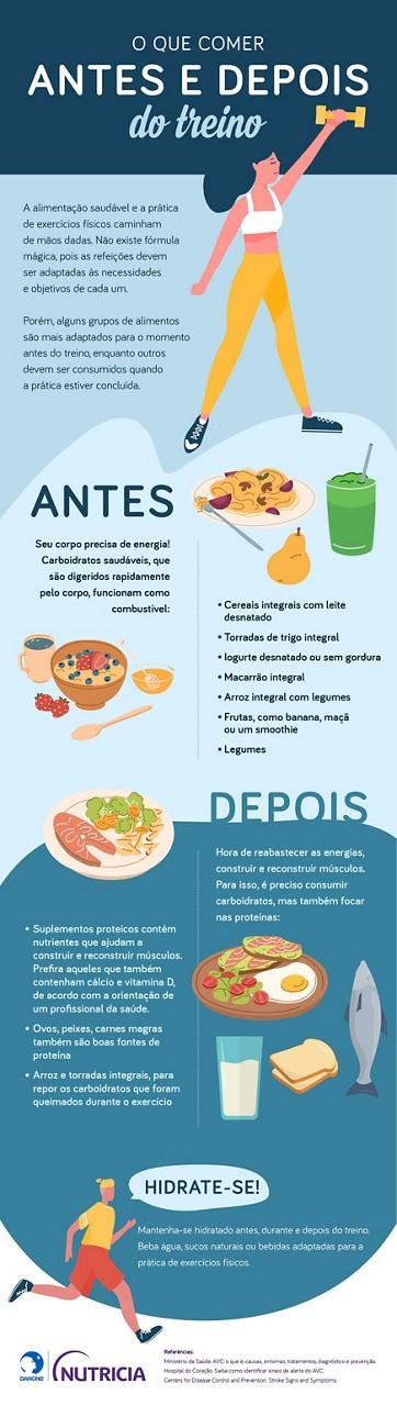 infográfico sobre alimentaçao antes e depois do treino