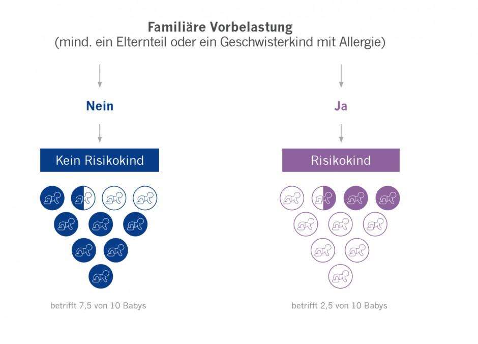 Aptaclub CH allergie genetik
