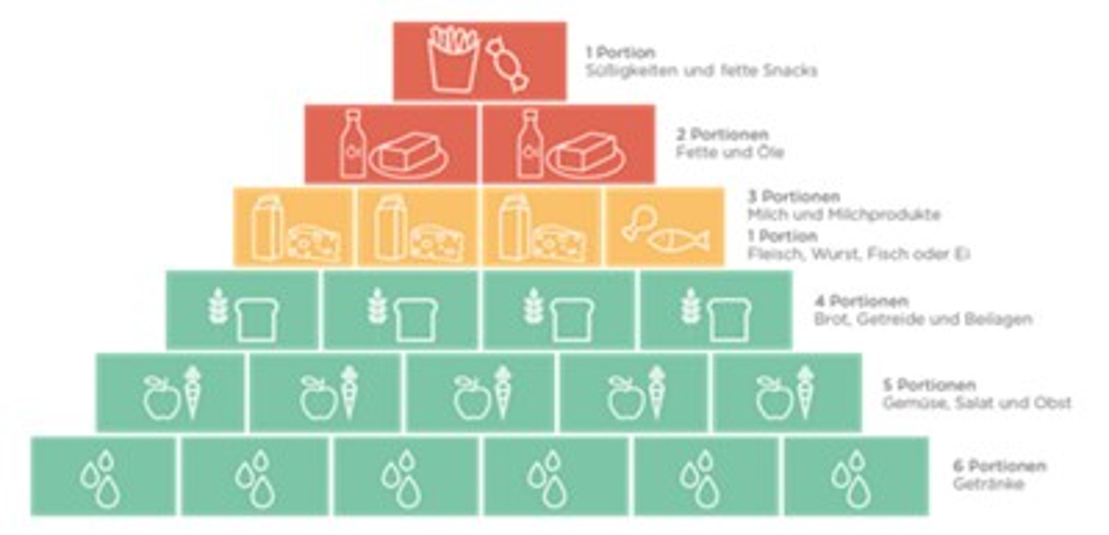 Aptaclub DE food pyramid