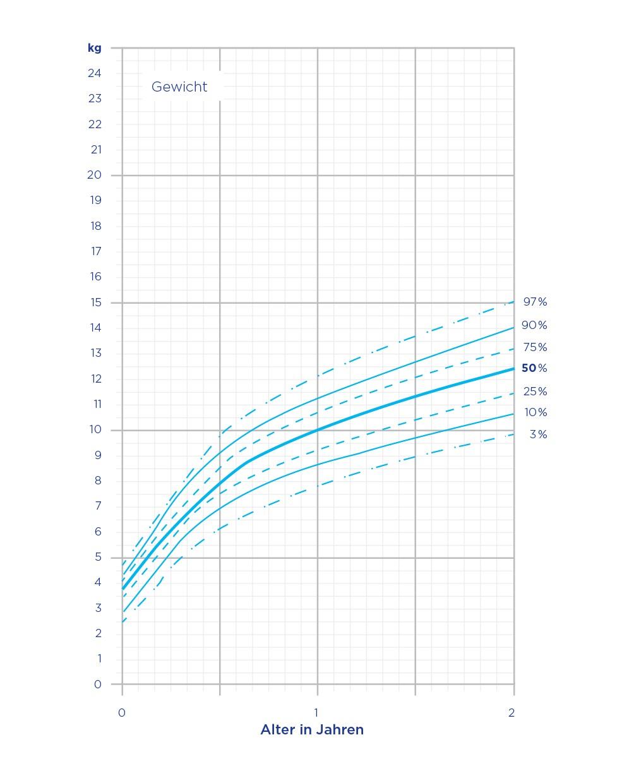 Perzentilenkurven Jungen Gewicht