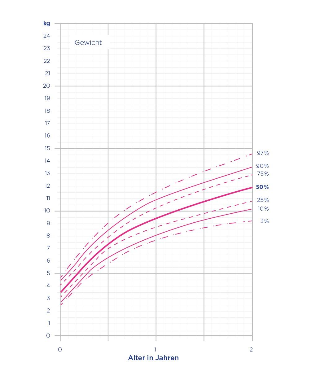 Perzentilenkurven Mädchen Gewicht