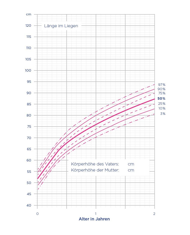 Perzentilenkurven Mädchen Länge im Liegen