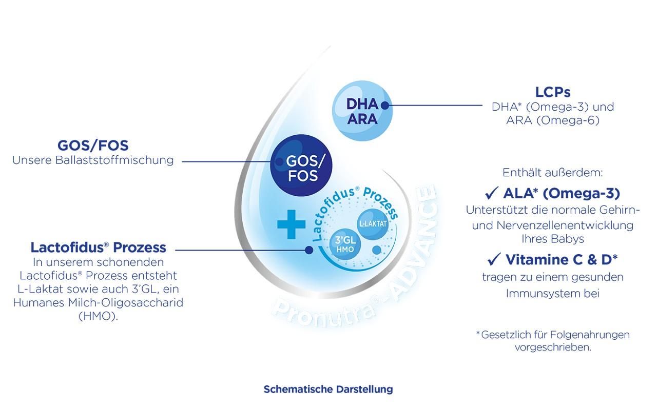 Aptaclub DE Pronutra leaflet engine merkmale