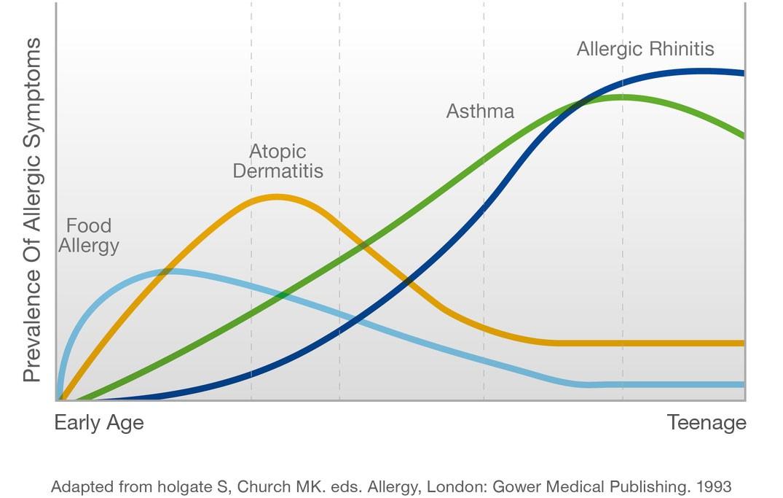 AptaGro allergy symptoms graph article1