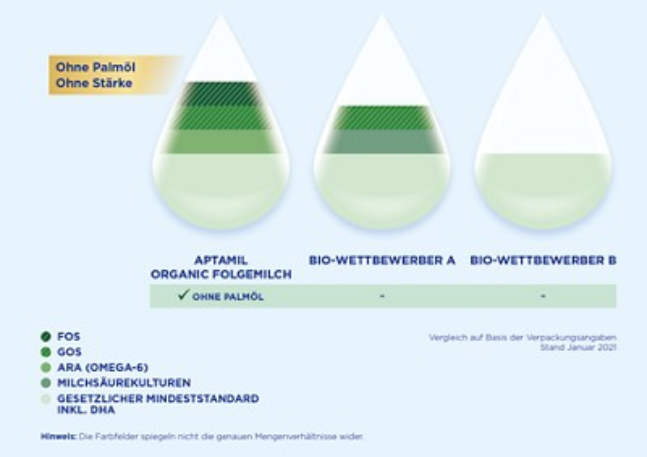 Aptamil Organic Tropfenvergleich