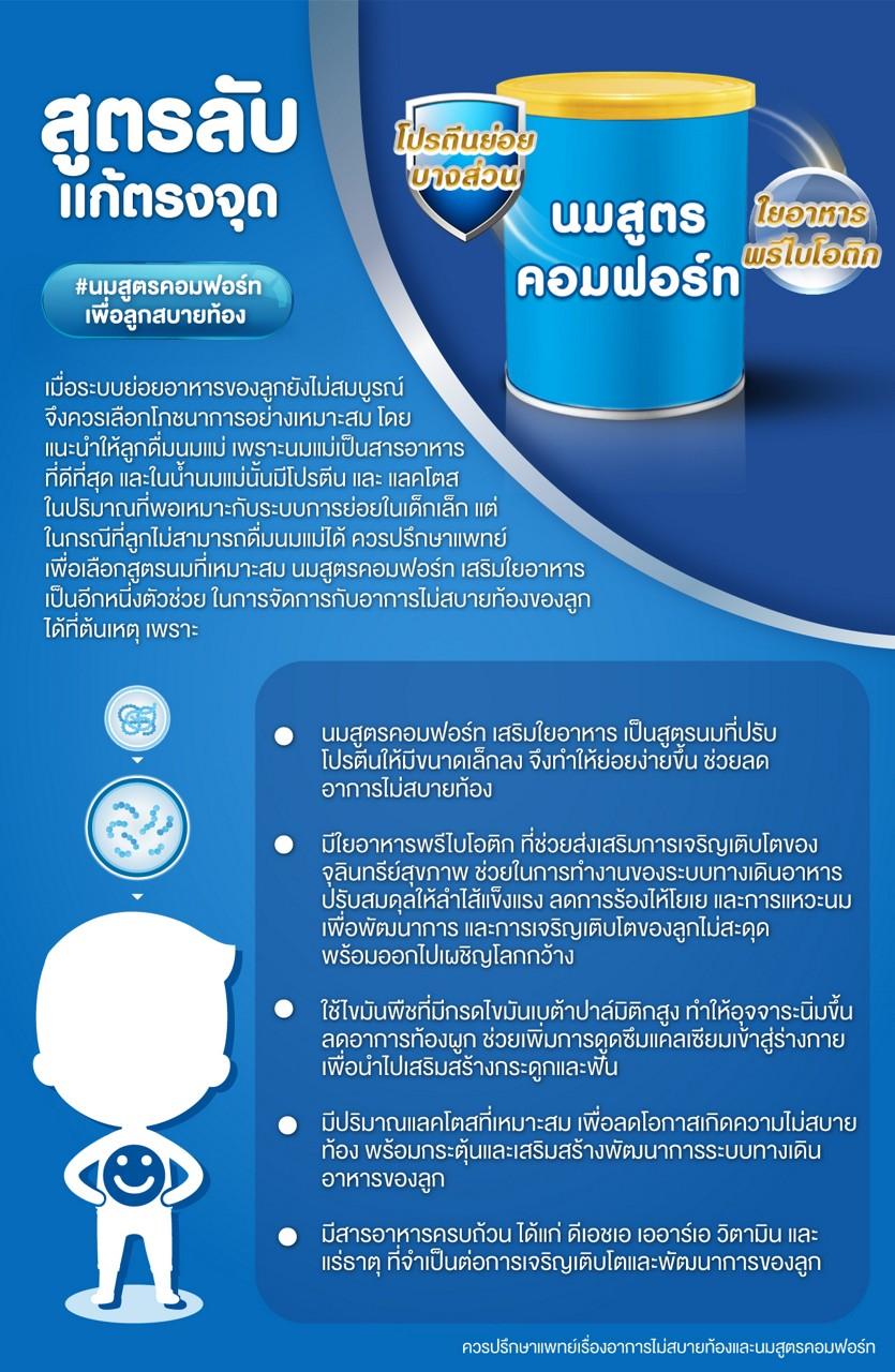 Comfort infographic 3