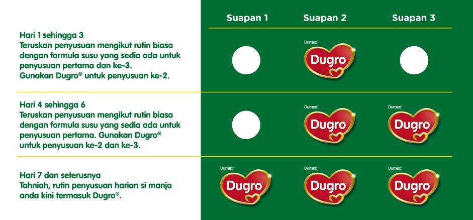 : dugro-panduan-penukaran-formula-dugro