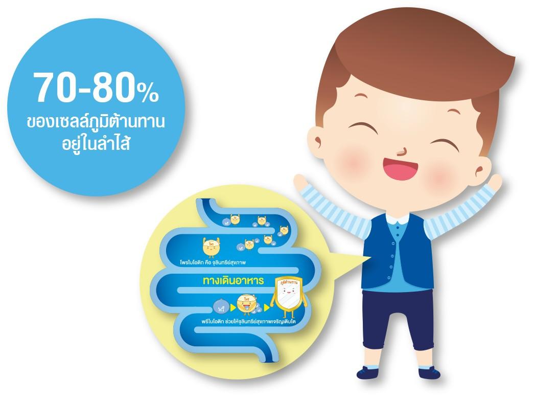 Immunity infographic2