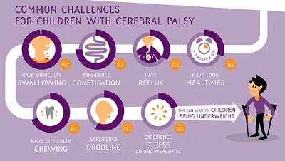 Nutricia cp poster common challenges