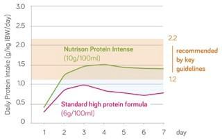 Nutricia critical care graph nutrison protein intense